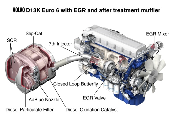 Volvo Euro 6