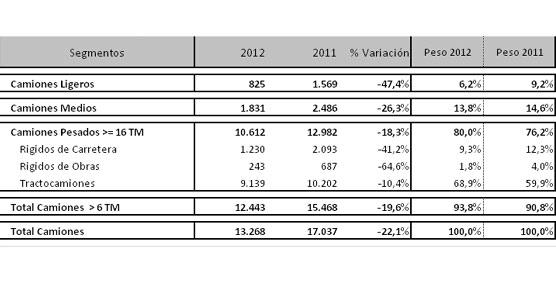 matriculaciones-v-industrial-2012